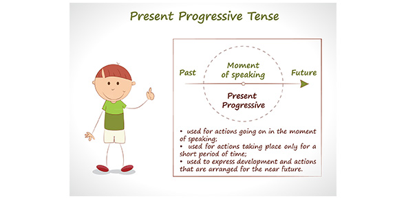 Top Tense Flashcards Proprofs. Past Tense Of Irregular Verbs In Italian. Worksheet. Worksheets Present Progressive Tense Verbs At Mspartners.co