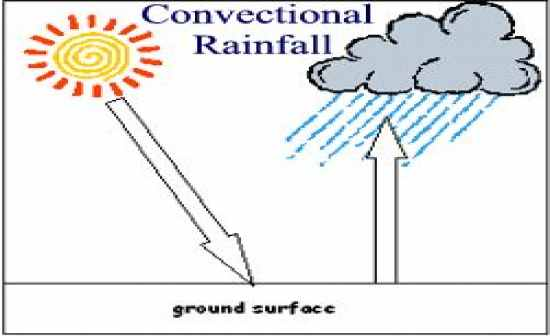 Flashcards Table on Geography Weather And Climate