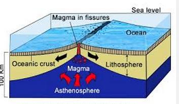 oceanic divergent boundary examples