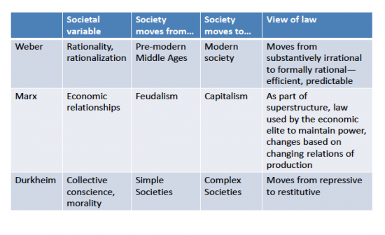 compare marx weber durkheim essay Durkheim and weber by phil bartle, phd training handout compare and contrast we link durkheim with social fact both criticised marx, but in different ways.