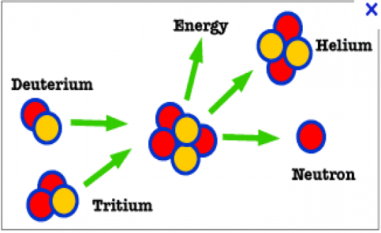 an introduction to the history of nuclear fission Introduction history of fission research and technology the term fission was first used by the german physicists lise meitner and otto frisch in 1939 to describe the disintegration of a.
