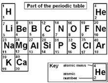 What Are The First 20 Elements On The Periodic Table?