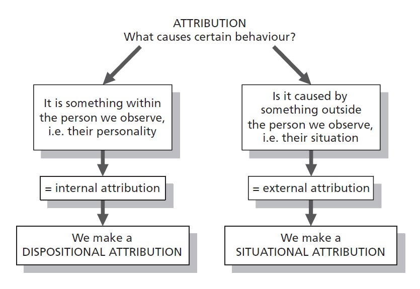 the role of communication in attitudes belief systems and self motivation Motivation: a literature review beliefs, and attitudes), or both for example, gottfried (1990) defines academic motivation as include expectancy-value theories, intrinsic motivation theories, and self-determination theory.