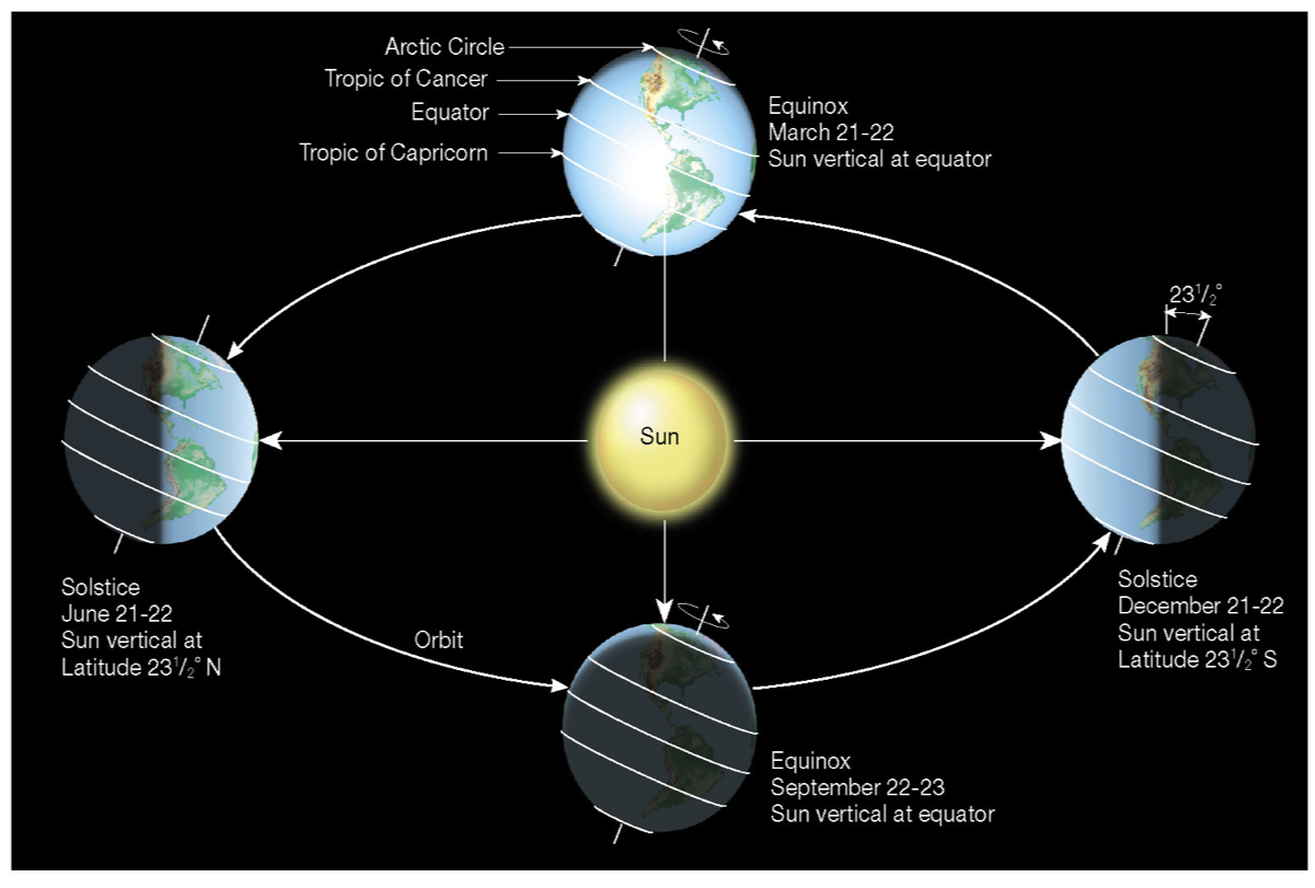 diagram of the earth relative to the sun diagram of middle earth #6